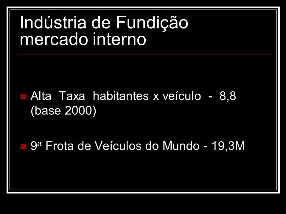 Indústria de Fundição mercado interno Alta Taxa habitantes x veículo - 8,8 (base 2000) 9 a Frota de Veículos do Mundo - 19,3M