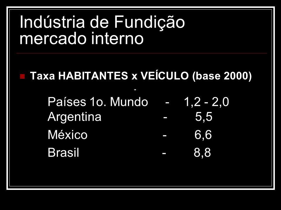 Indústria de Fundição mercado interno Taxa HABITANTES x VEÍCULO (base 2000) Países 1o. Mundo - 1,2 - 2,0 Argentina - 5,5 México - 6,6 Brasil - 8,8