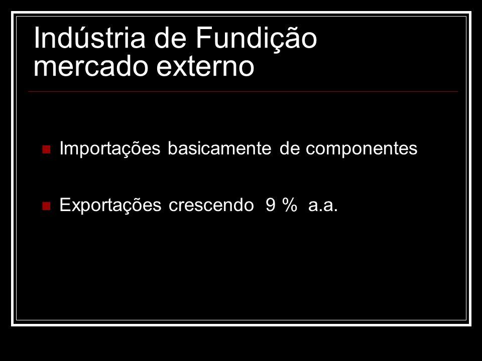Indústria de Fundição mercado externo Importações basicamente de componentes Exportações crescendo 9 % a.a.