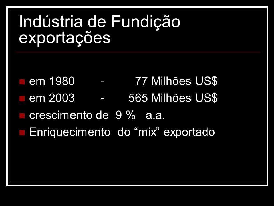 Indústria de Fundição exportações em 1980 - 77 Milhões US$ em 2003-565 Milhões US$ crescimento de 9 % a.a. Enriquecimento do mix exportado