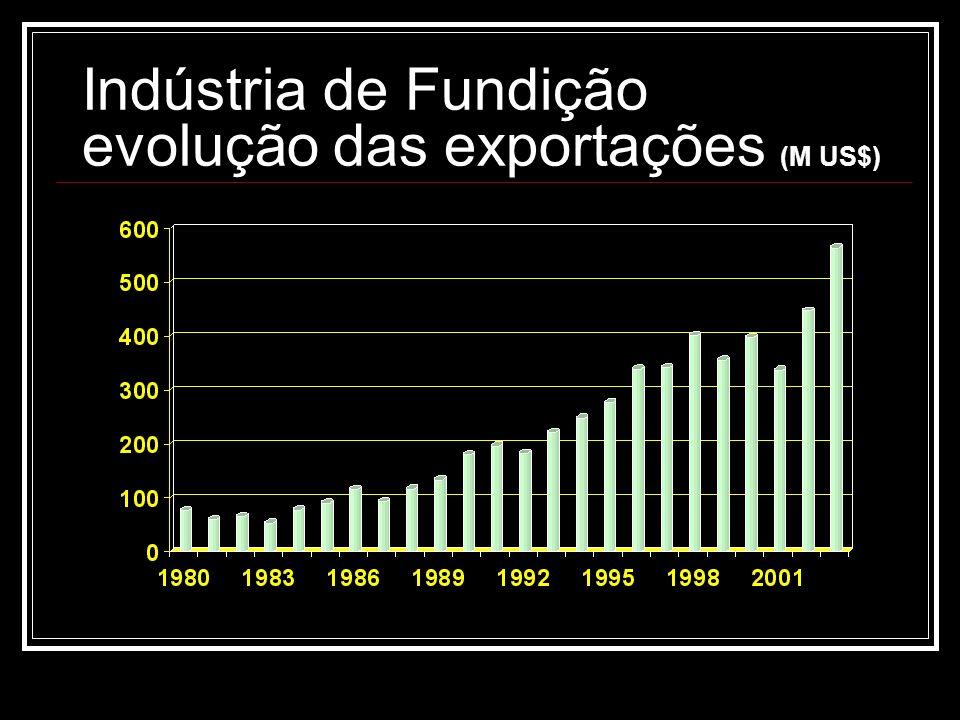 Indústria de Fundição evolução das exportações (M US$)