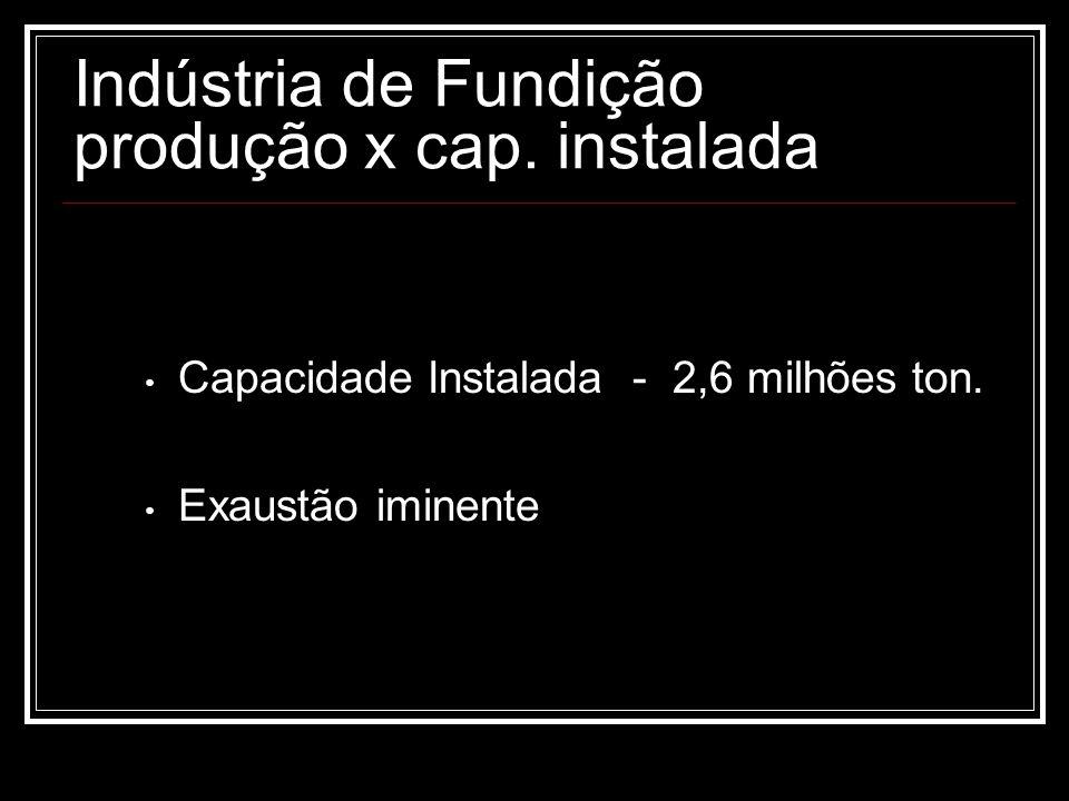 Indústria de Fundição produção x cap. instalada Capacidade Instalada - 2,6 milhões ton. Exaustão iminente