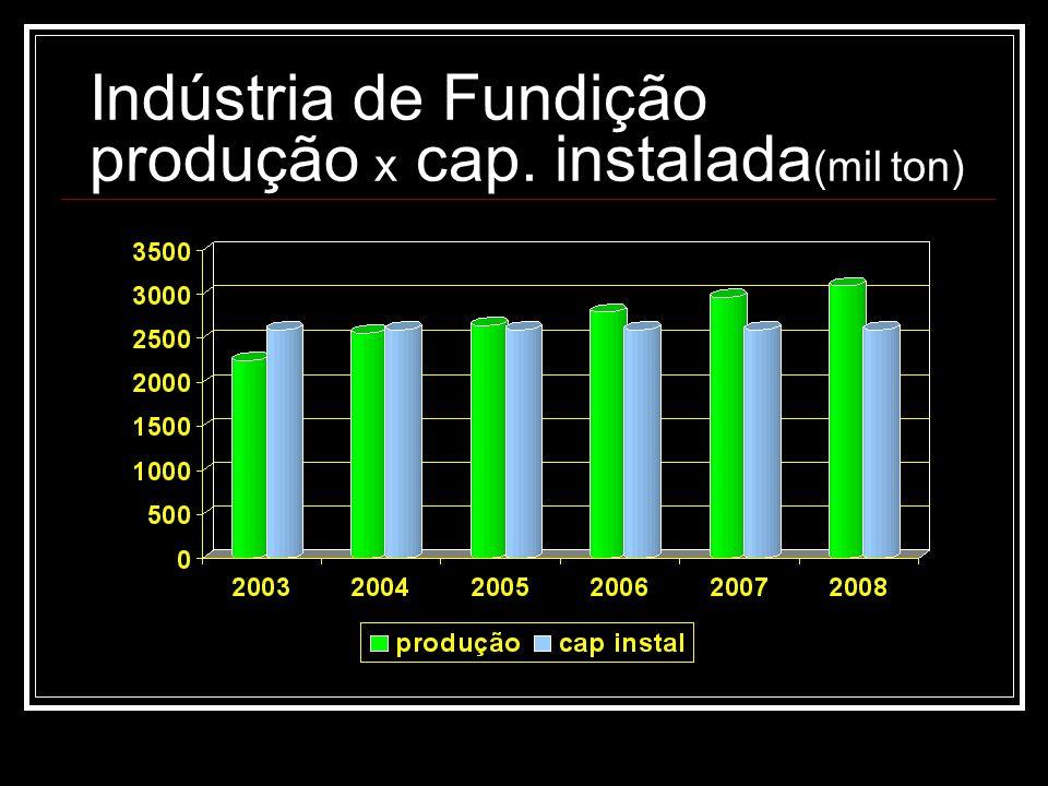 Indústria de Fundição produção x cap. instalada (mil ton)