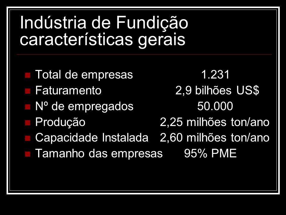 Indústria de Fundição características gerais Total de empresas 1.231 Faturamento 2,9 bilhões US$ Nº de empregados 50.000 Produção 2,25 milhões ton/ano