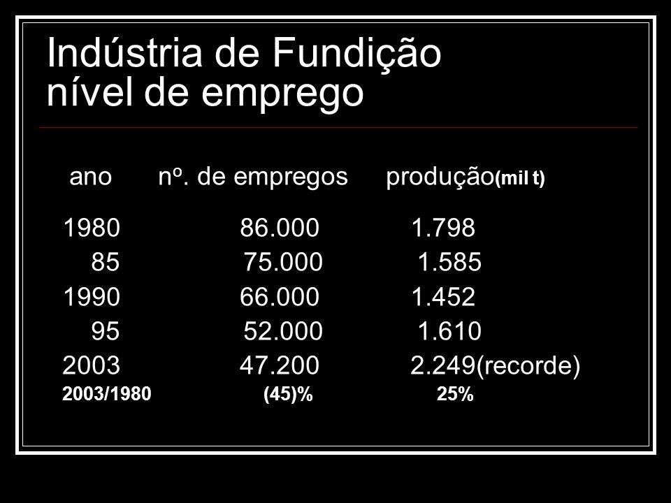 Indústria de Fundição nível de emprego ano n o. de empregos produção (mil t) 1980 86.000 1.798 85 75.000 1.585 1990 66.000 1.452 95 52.000 1.610 2003