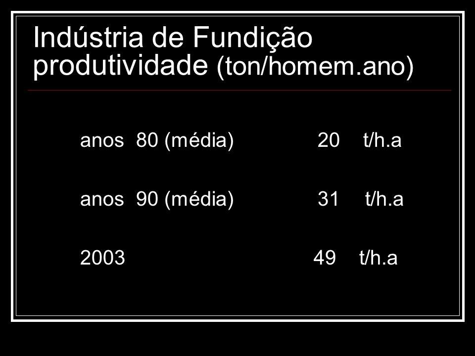 Indústria de Fundição produtividade (ton/homem.ano) anos 80 (média)20 t/h.a anos 90 (média)31 t/h.a 2003 49 t/h.a