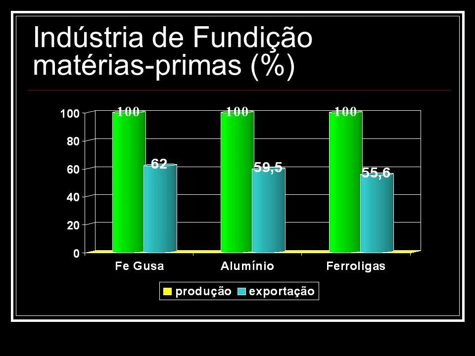 Indústria de Fundição mercado interno Indústria Bens de Capital - oportunidade Siderurgia - Brasil 9 o produtor mundial Segmento Ferroviário - recuperação