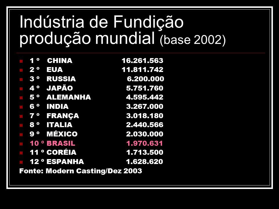 Indústria de Fundição produção mundial (base 2002) 1 º CHINA 16.261.563 2 º EUA 11.811.742 3 º RUSSIA 6.200.000 4 º JAPÃO 5.751.760 5 º ALEMANHA 4.595