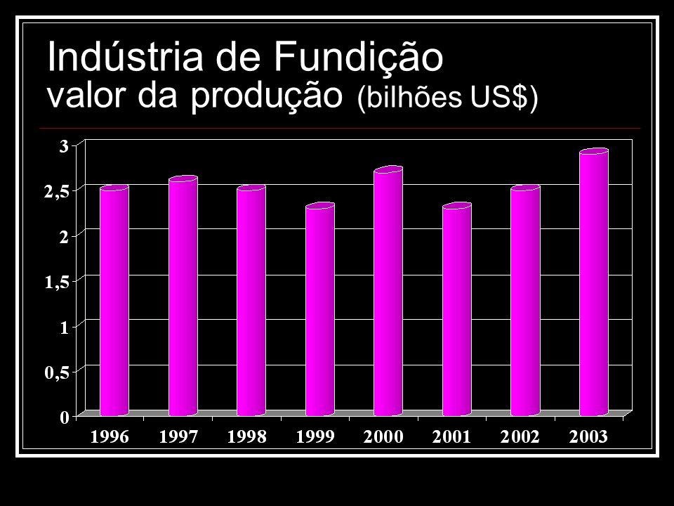 Indústria de Fundição valor da produção (bilhões US$)