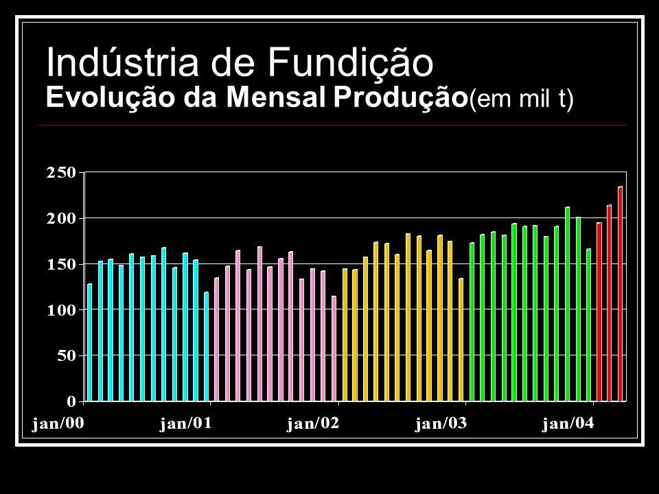 Indústria de Fundição Evolução da Mensal Produção (em mil t)