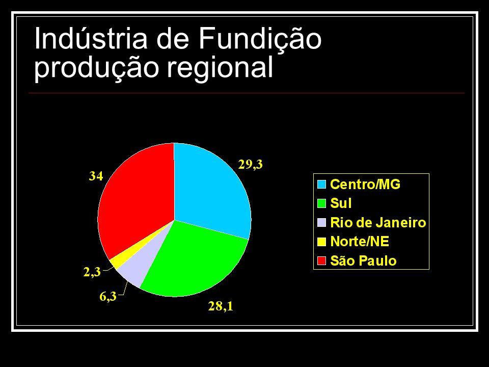 Indústria de Fundição projeção da demanda - conseqüências déficit na produção aumento nas importações redução nas exportações
