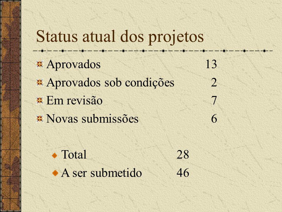 Status atual dos projetos Aprovados 13 Aprovados sob condições 2 Em revisão 7 Novas submissões 6 Total28 A ser submetido46