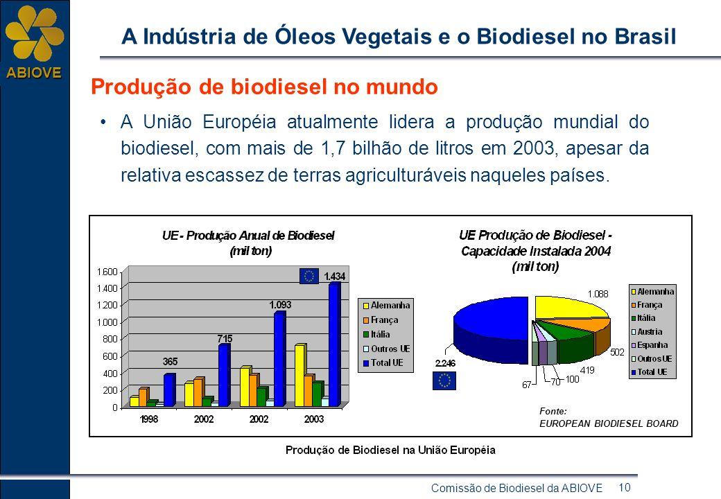 Comissão de Biodiesel da ABIOVE 9 ABIOVE A Indústria de Óleos Vegetais e o Biodiesel no Brasil Por que produzir biodiesel? Inversão da tendência entre