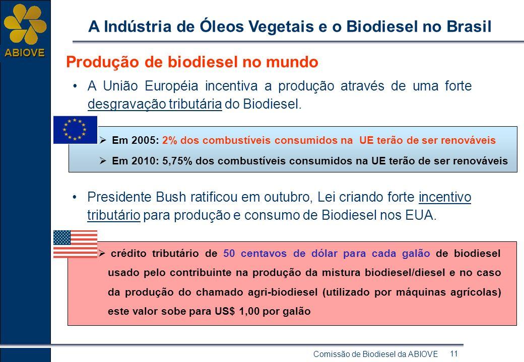 Comissão de Biodiesel da ABIOVE 10 ABIOVE A Indústria de Óleos Vegetais e o Biodiesel no Brasil Produção de biodiesel no mundo A União Européia atualm
