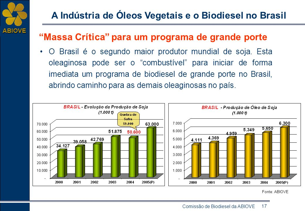 Comissão de Biodiesel da ABIOVE 16 ABIOVE A Indústria de Óleos Vegetais e o Biodiesel no Brasil Potencial de Expansão Agrícola no Brasil O Brasil é o