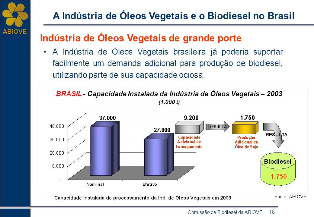 Comissão de Biodiesel da ABIOVE 17 ABIOVE A Indústria de Óleos Vegetais e o Biodiesel no Brasil O Brasil é o segundo maior produtor mundial de soja. E