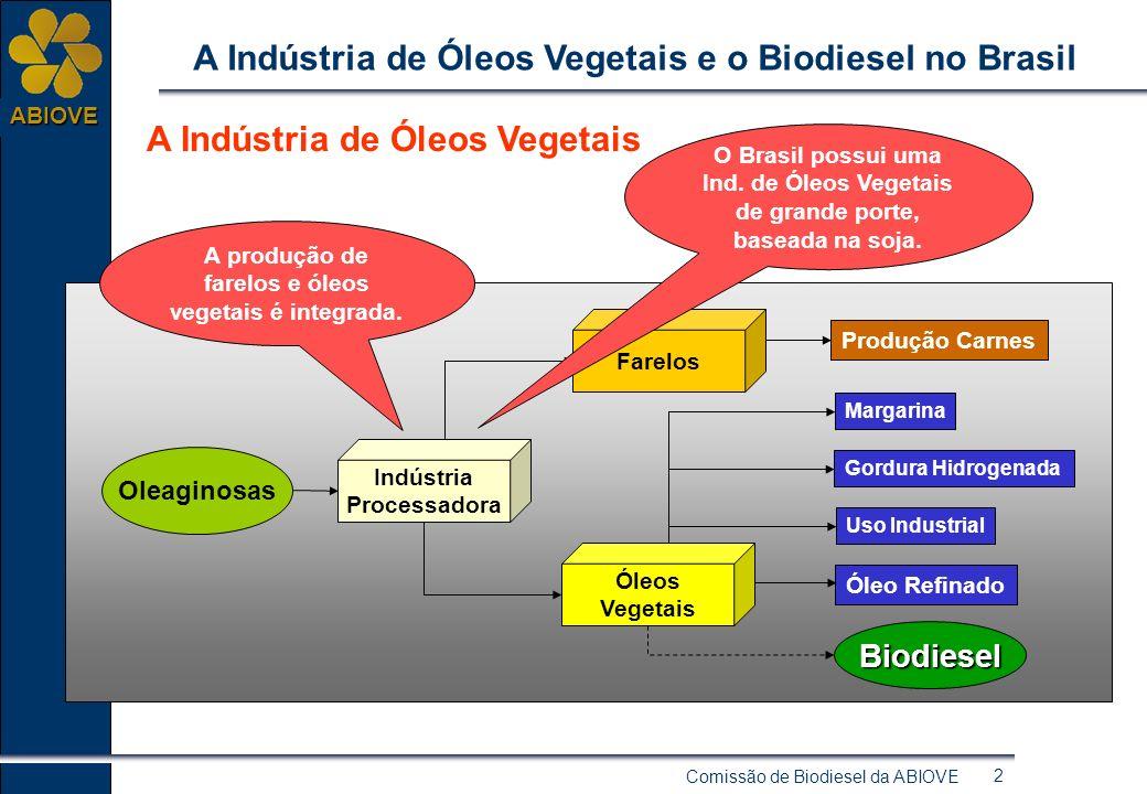 Comissão de Biodiesel da ABIOVE 2 ABIOVE A Indústria de Óleos Vegetais e o Biodiesel no Brasil A Indústria de Óleos Vegetais Oleaginosas Indústria Processadora Óleos Vegetais Farelos Produção Carnes Uso Industrial Óleo Refinado Gordura Hidrogenada Margarina Biodiesel A produção de farelos e óleos vegetais é integrada.