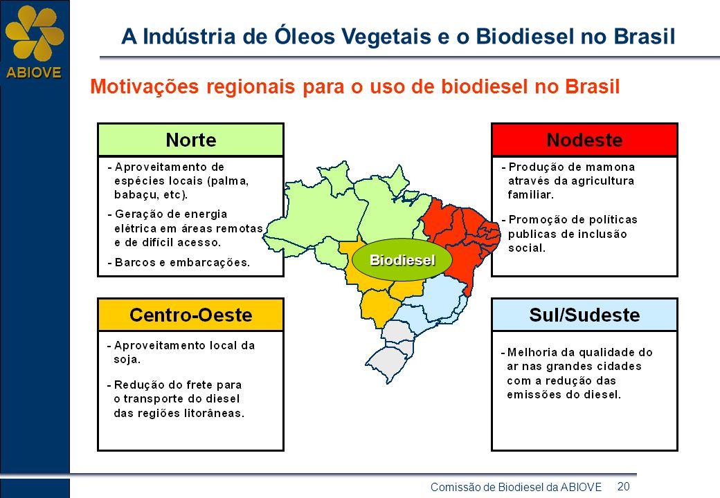 Comissão de Biodiesel da ABIOVE 19 ABIOVE A Indústria de Óleos Vegetais e o Biodiesel no Brasil Regionalização das Matérias Primas no Brasil: 1º momen
