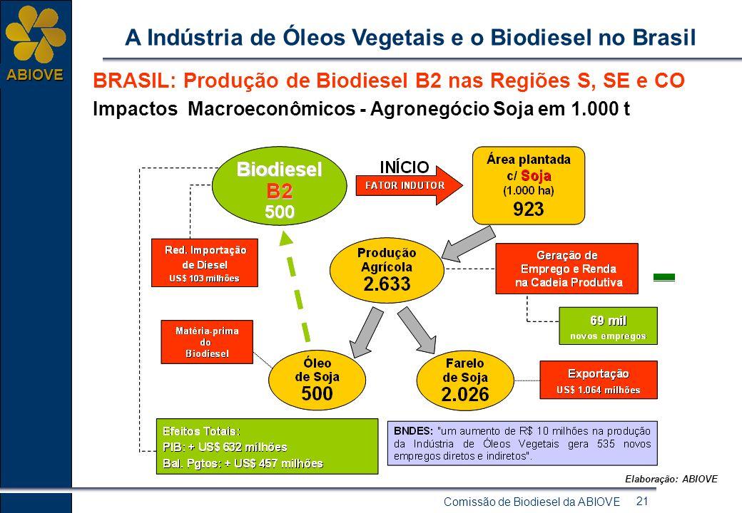 Comissão de Biodiesel da ABIOVE 20 ABIOVE A Indústria de Óleos Vegetais e o Biodiesel no Brasil Motivações regionais para o uso de biodiesel no Brasil