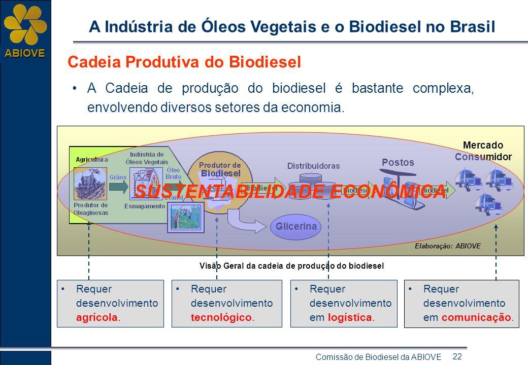 Comissão de Biodiesel da ABIOVE 21 ABIOVE A Indústria de Óleos Vegetais e o Biodiesel no Brasil BRASIL: Produção de Biodiesel B2 nas Regiões S, SE e C