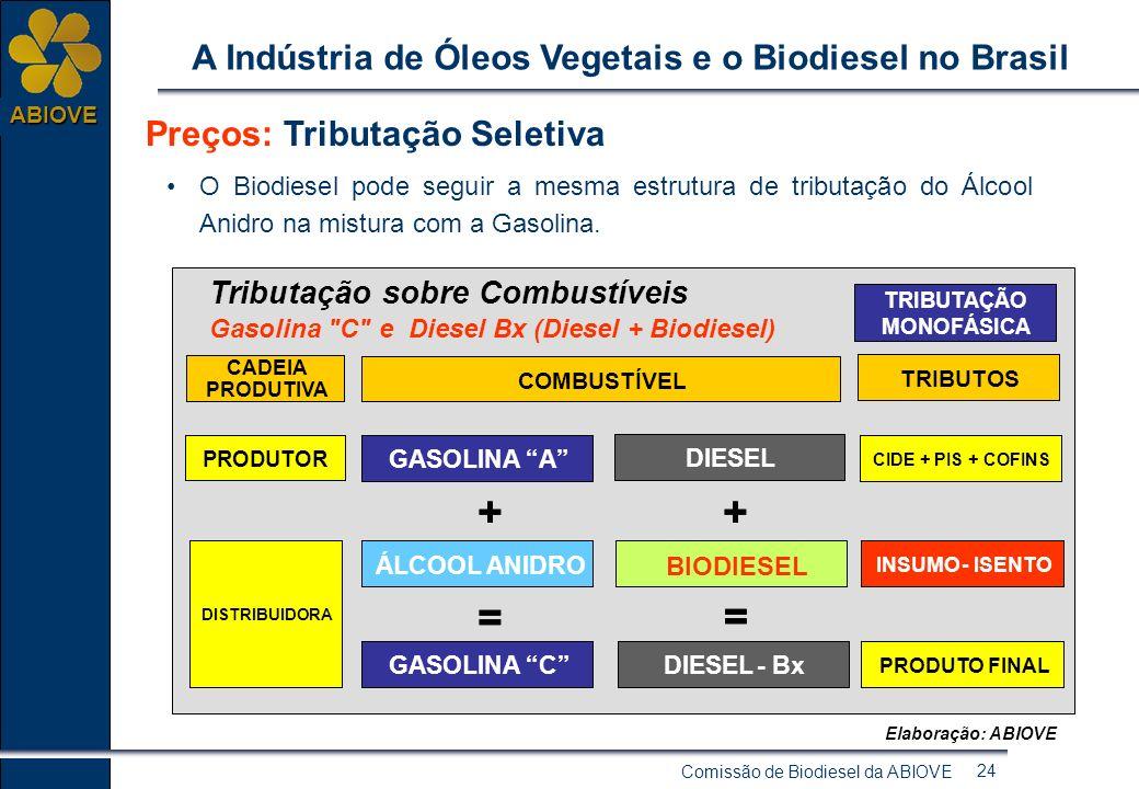 Comissão de Biodiesel da ABIOVE 23 ABIOVE A Indústria de Óleos Vegetais e o Biodiesel no Brasil Preços: Biodiesel etílico, produzido a partir do óleo