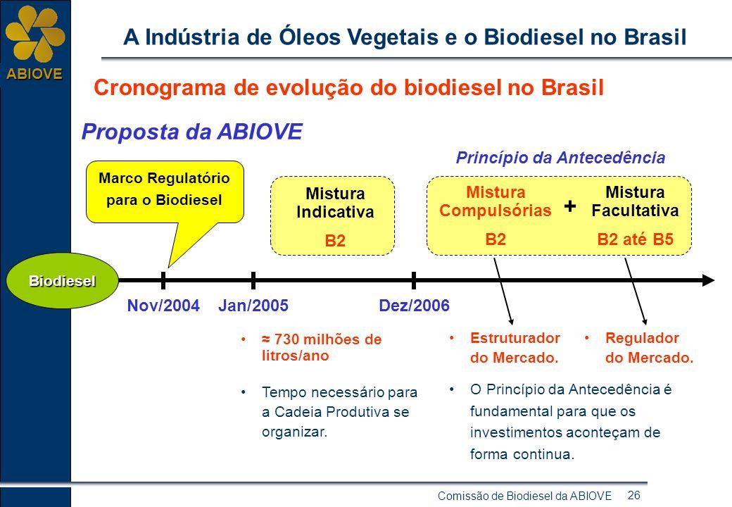 Comissão de Biodiesel da ABIOVE 25 ABIOVE A Indústria de Óleos Vegetais e o Biodiesel no Brasil Preços: Marcos Regulatório para a adoção da mistura Mi