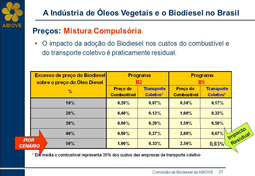 Comissão de Biodiesel da ABIOVE 26 ABIOVE A Indústria de Óleos Vegetais e o Biodiesel no Brasil Cronograma de evolução do biodiesel no Brasil Marco Re