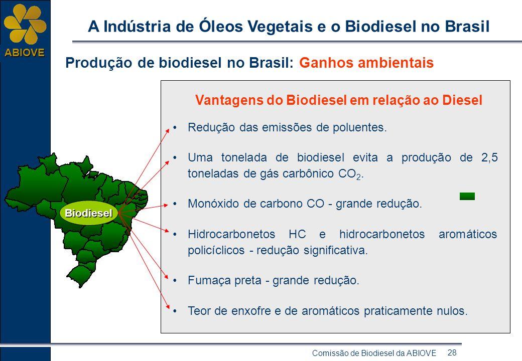 Comissão de Biodiesel da ABIOVE 27 ABIOVE A Indústria de Óleos Vegetais e o Biodiesel no Brasil Preços: Mistura Compulsória O impacto da adoção do Bio