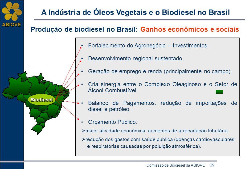 Comissão de Biodiesel da ABIOVE 28 ABIOVE A Indústria de Óleos Vegetais e o Biodiesel no Brasil Produção de biodiesel no Brasil: Ganhos ambientais Red