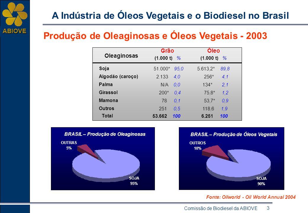 Comissão de Biodiesel da ABIOVE 3 ABIOVE A Indústria de Óleos Vegetais e o Biodiesel no Brasil 5% BRASIL – Produção de Oleaginosas OUTRAS 5% SOJA 95% BRASIL – Produção de Óleos Vegetais OUTROS 10% SOJA 90% Fonte: Oilworld - Oil World Annual 2004 Produção de Oleaginosas e Óleos Vegetais - 2003 Soja Algodão (caroço) Palma Girassol Mamona Outros Total 51.000* 95,0 2.133 4,0 N/A 0,0 200* 0,4 78 0,1 251 0,5 53.662 100 5.613,2* 89,8 256* 4,1 134* 2,1 75,8* 1,2 53,7* 0,9 118,6 1,9 6.251 100 Grão Óleo (1.000 t) % Oleaginosas