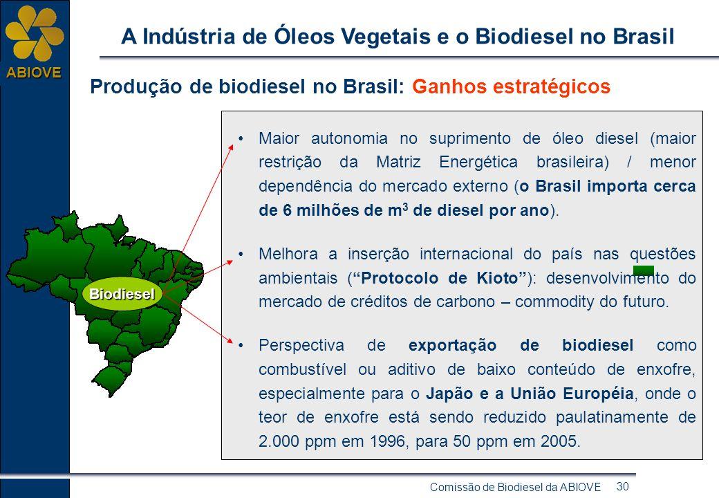 Comissão de Biodiesel da ABIOVE 29 ABIOVE A Indústria de Óleos Vegetais e o Biodiesel no Brasil Produção de biodiesel no Brasil: Ganhos econômicos e s