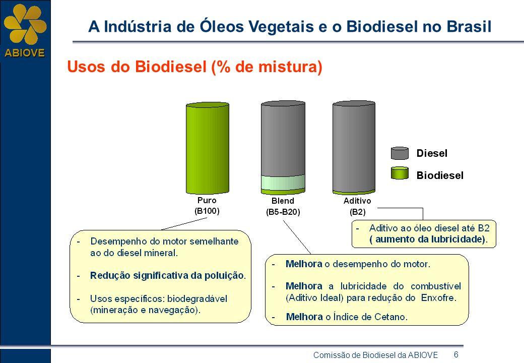 Comissão de Biodiesel da ABIOVE 26 ABIOVE A Indústria de Óleos Vegetais e o Biodiesel no Brasil Cronograma de evolução do biodiesel no Brasil Marco Regulatório para o Biodiesel Dez/2006Nov/2004Jan/2005 Mistura Indicativa B2 Mistura Compulsórias B2 Mistura Facultativa B2 até B5 + Princípio da Antecedência 730 milhões de litros/ano Tempo necessário para a Cadeia Produtiva se organizar.