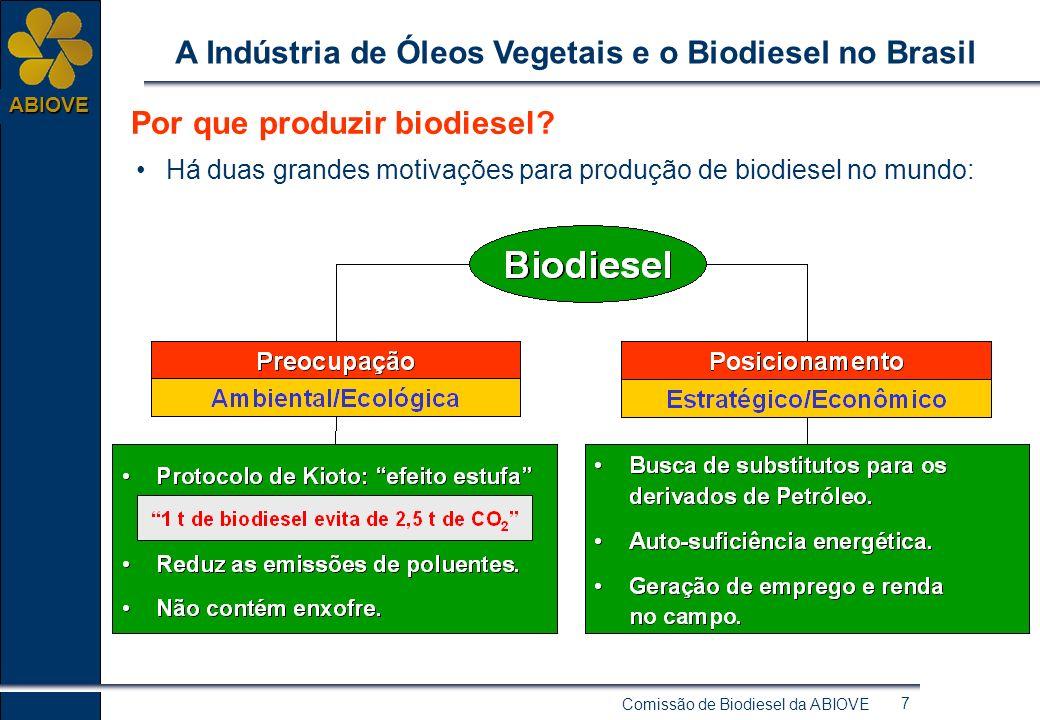 Comissão de Biodiesel da ABIOVE 7 ABIOVE A Indústria de Óleos Vegetais e o Biodiesel no Brasil Por que produzir biodiesel.
