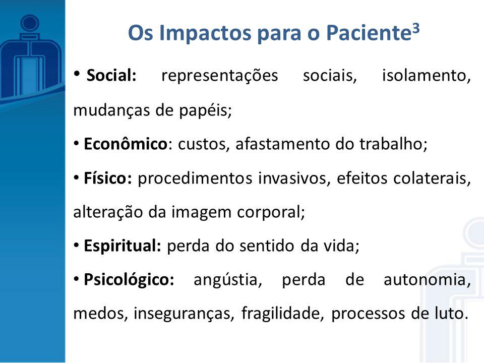 Social: representações sociais, isolamento, mudanças de papéis; Econômico: custos, afastamento do trabalho; Físico: procedimentos invasivos, efeitos c