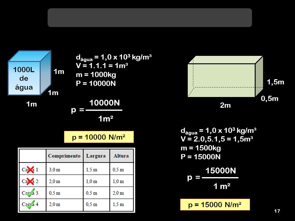 16 1000L de água 1m d água = 1,0 x 10 3 kg/m³ V = 1.1.1 = 1m³ m = 1000kg P = 10000N p 10000N 1m² = p = 10000 N/m² 0,5m 2m d água = 1,0 x 10 3 kg/m³ V = 0,5.0,5.2 = 0,5m³ m = 500kg P = 5000N p 5000N 0,25m² = p = 20000 N/m²