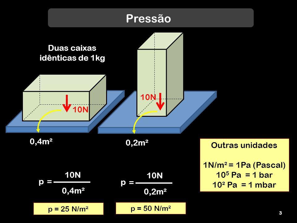 Pressão FF Força Área de contato p F A = 2 N m² N/m²