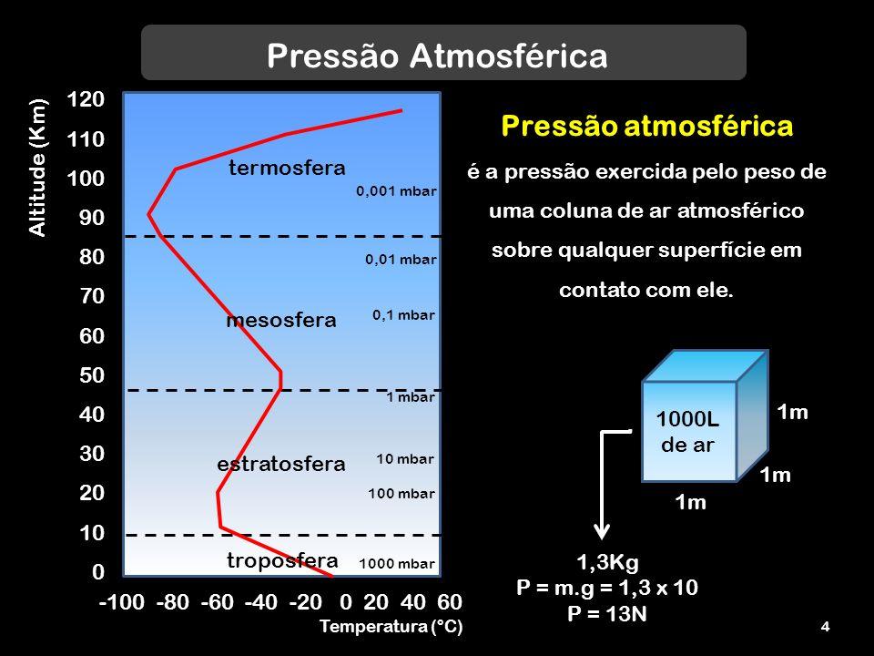Pressão Atmosférica 120 110 100 90 80 70 60 50 40 30 20 10 0 troposfera estratosfera mesosfera termosfera -100 -80 -60 -40 -20 0 20 40 60 Altitude (Km) Temperatura (°C) Pressão atmosférica é a pressão exercida pelo peso de uma coluna de ar atmosférico sobre qualquer superfície em contato com ele.