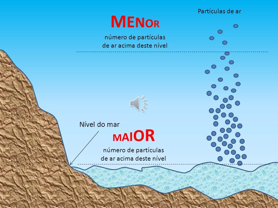 Nível do mar MENORMENOR número de partículas de ar acima deste nível MAIORMAIOR número de partículas de ar acima deste nível Partículas de ar 5