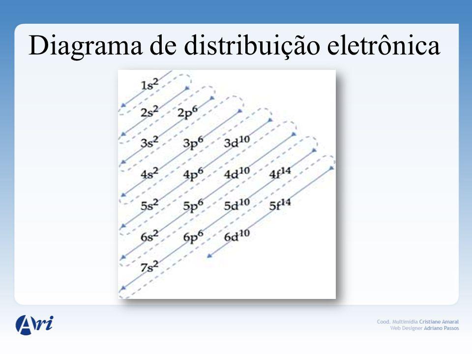 Diagrama de distribuição eletrônica