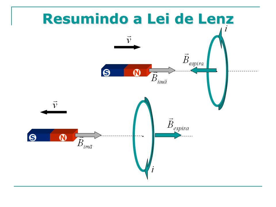 Resumindo a Lei de Lenz SN SN