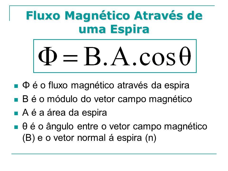 Φ é o fluxo magnético através da espira B é o módulo do vetor campo magnético A é a área da espira θ é o ângulo entre o vetor campo magnético (B) e o