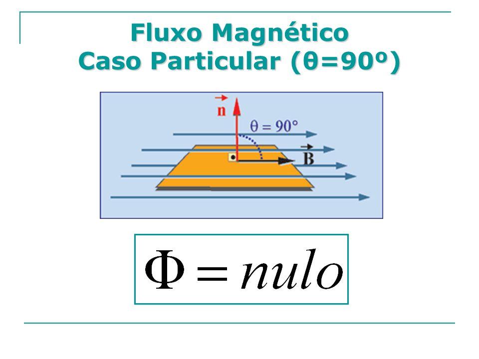 Fluxo Magnético Caso Particular (θ=90º)