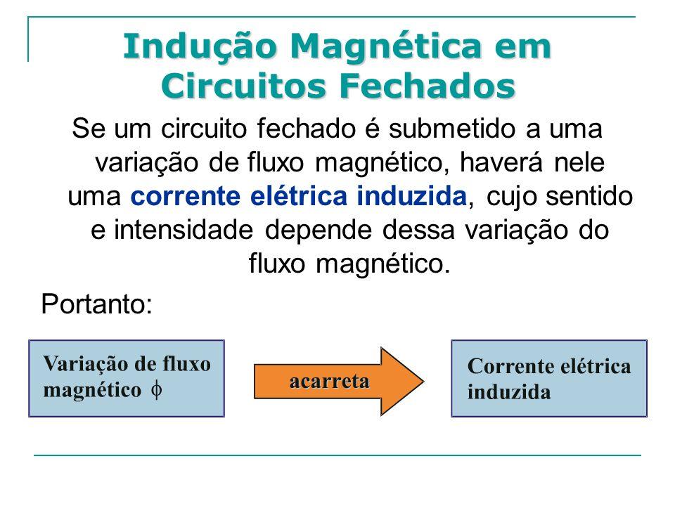 Indução Magnética em Circuitos Fechados Se um circuito fechado é submetido a uma variação de fluxo magnético, haverá nele uma corrente elétrica induzi