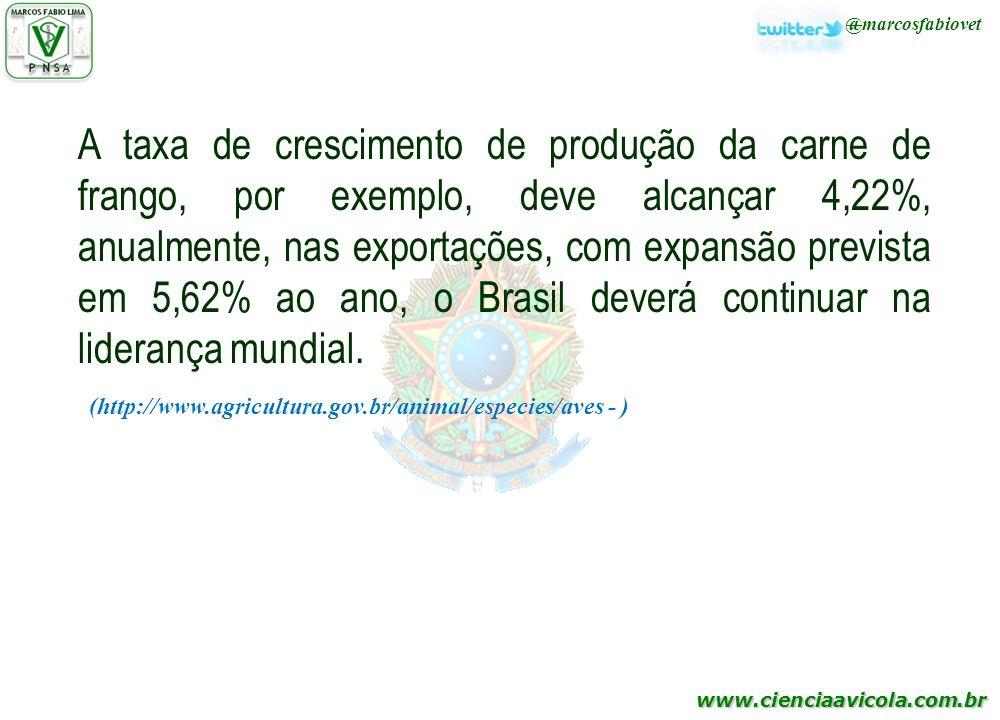 www.cienciaavicola.com.br @marcosfabiovet A taxa de crescimento de produção da carne de frango, por exemplo, deve alcançar 4,22%, anualmente, nas expo
