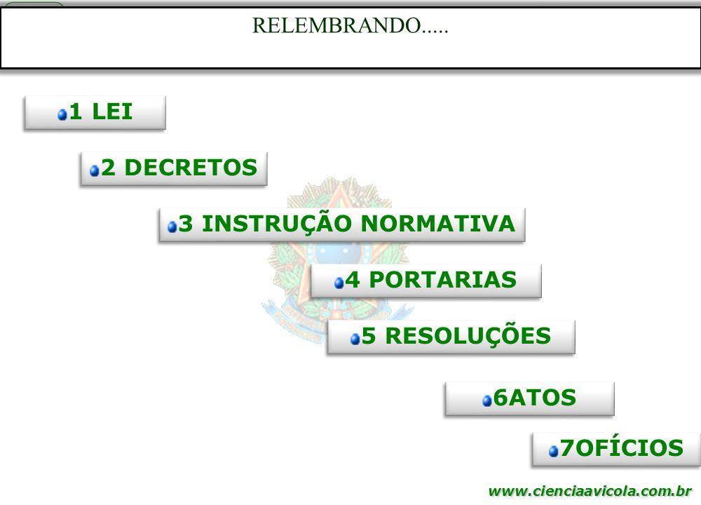 www.cienciaavicola.com.br @marcosfabiovet RELEMBRANDO..... 1 LEI 2 DECRETOS 3 INSTRUÇÃO NORMATIVA 4 PORTARIAS 5 RESOLUÇÕES 6ATOS 7OFÍCIOS