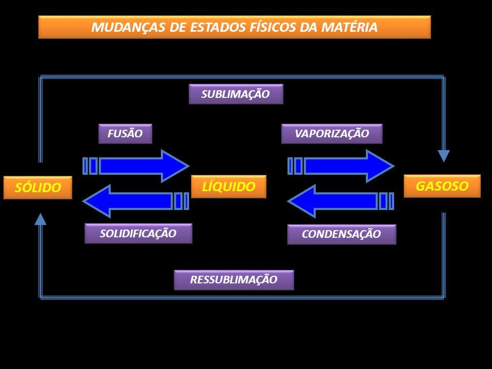 CONDENSAÇÃO SOLIDIFICAÇÃO GASOSO VAPORIZAÇÃO SÓLIDO LÍQUIDO FUSÃO SUBLIMAÇÃO RESSUBLIMAÇÃO MUDANÇAS DE ESTADOS FÍSICOS DA MATÉRIA
