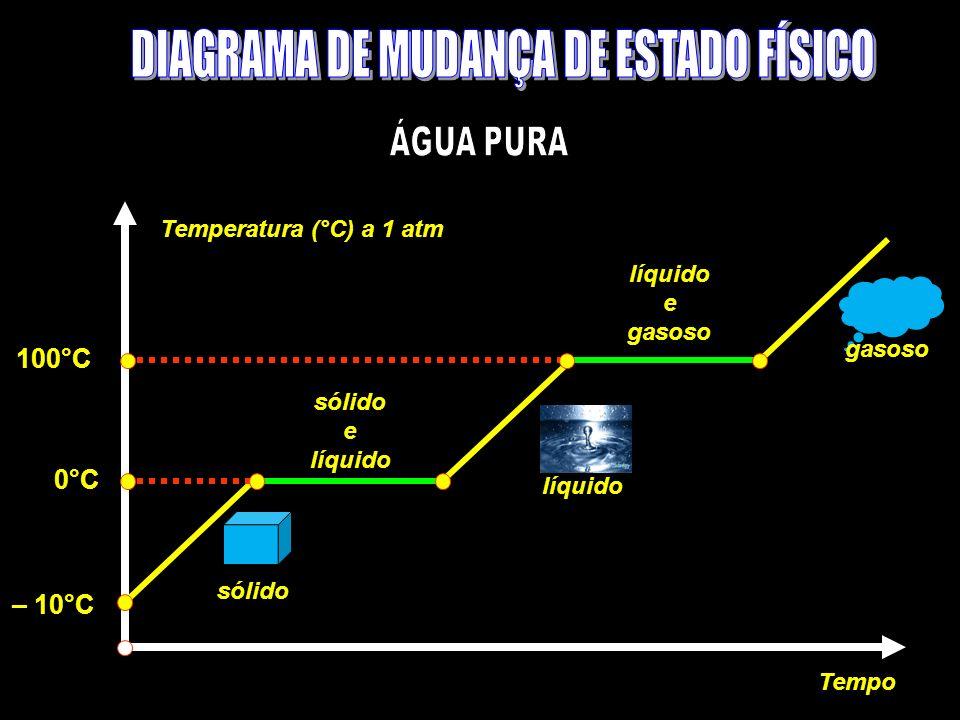 Temperatura (°C) a 1 atm Tempo sólido e líquido e gasoso 0°C 100°C – 10°C líquido