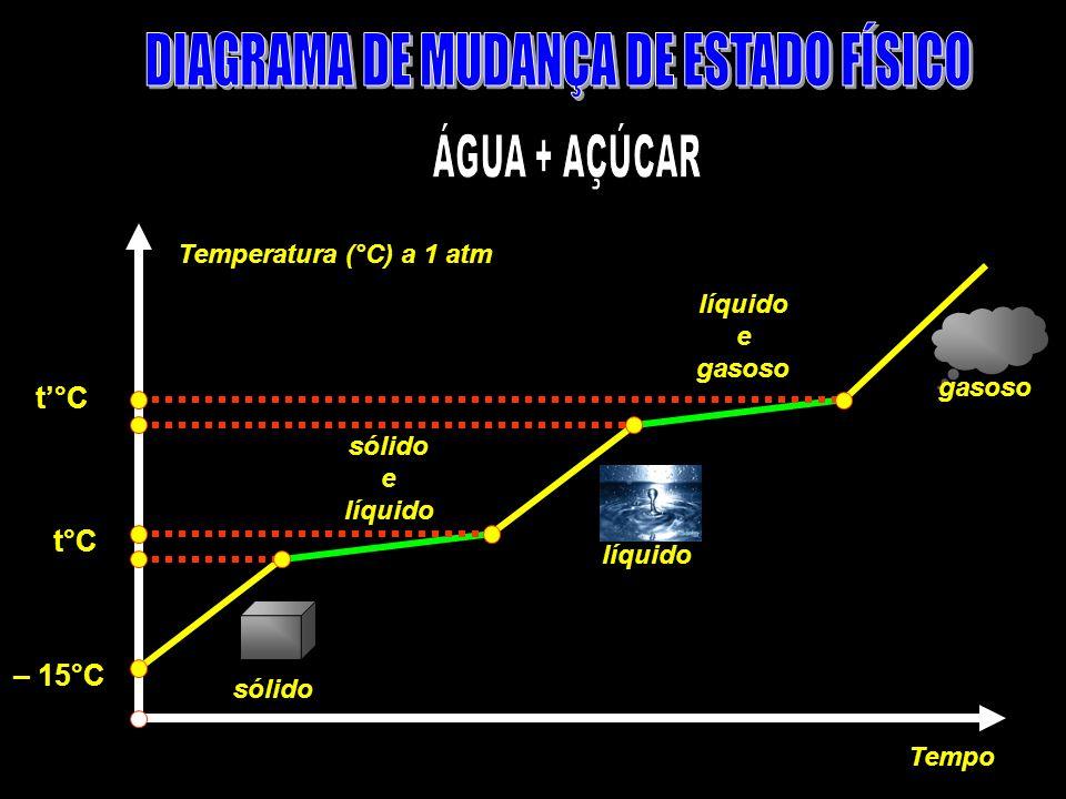 Temperatura (°C) a 1 atm Tempo sólido e líquido e gasoso t°C líquido – 15°C t°C