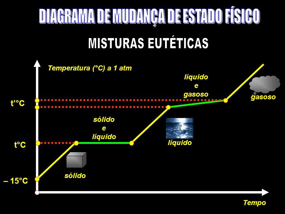 Temperatura (°C) a 1 atm Tempo sólido e líquido e gasoso líquido t°C – 15°C t°C