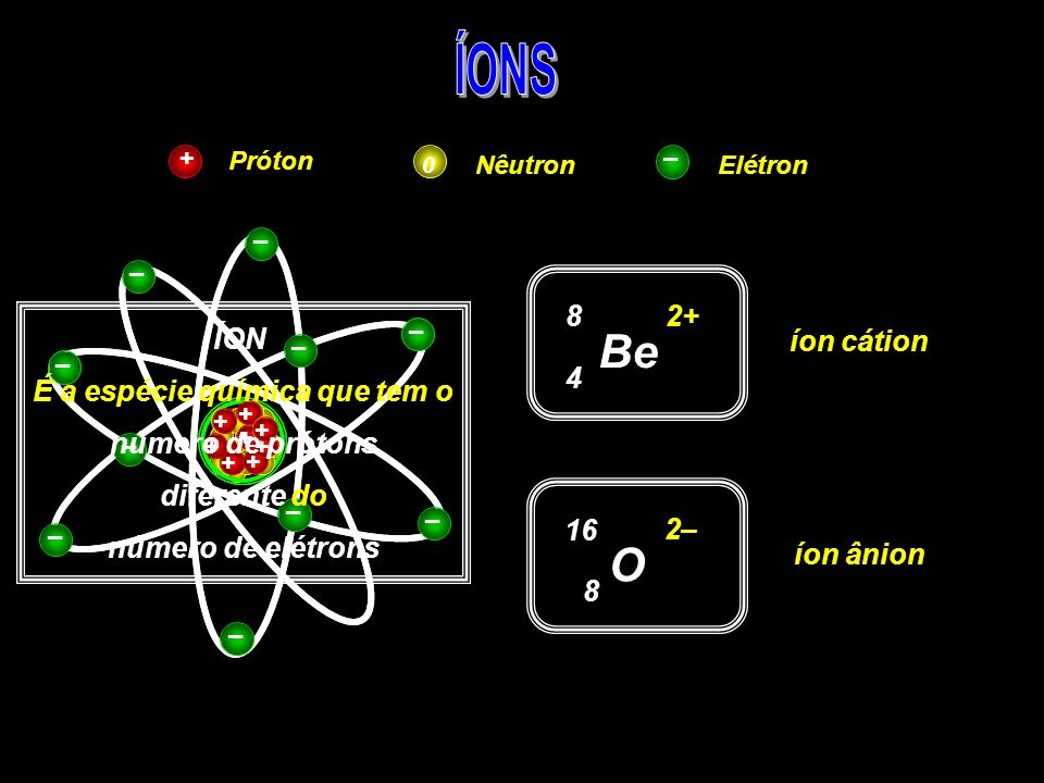Próton NêutronElétron + 0 – + + + + – – Be 4 8 2+ íon cátion – – + + + + + + + + – – – – – – – – O 8 16 2– íon ânion ÍON É a espécie química que tem o número de prótons diferente do número de elétrons